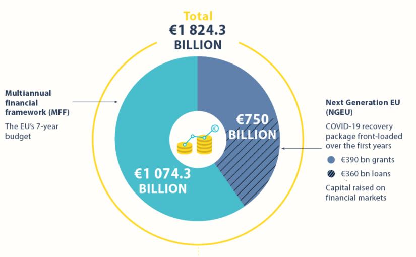 Sommarens EU-toppmöte – överenskommelse i rådet om ny långtidsbudget och Next GenerationEU